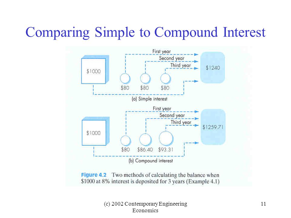 Comparing Simple to Compound Interest