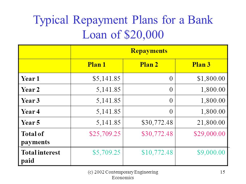 Typical Repayment Plans for a Bank Loan of $20,000