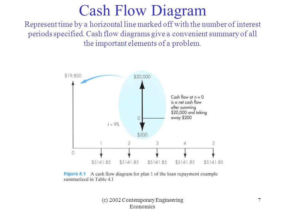 Cash Flow Diagrams - Engineering ToolBox