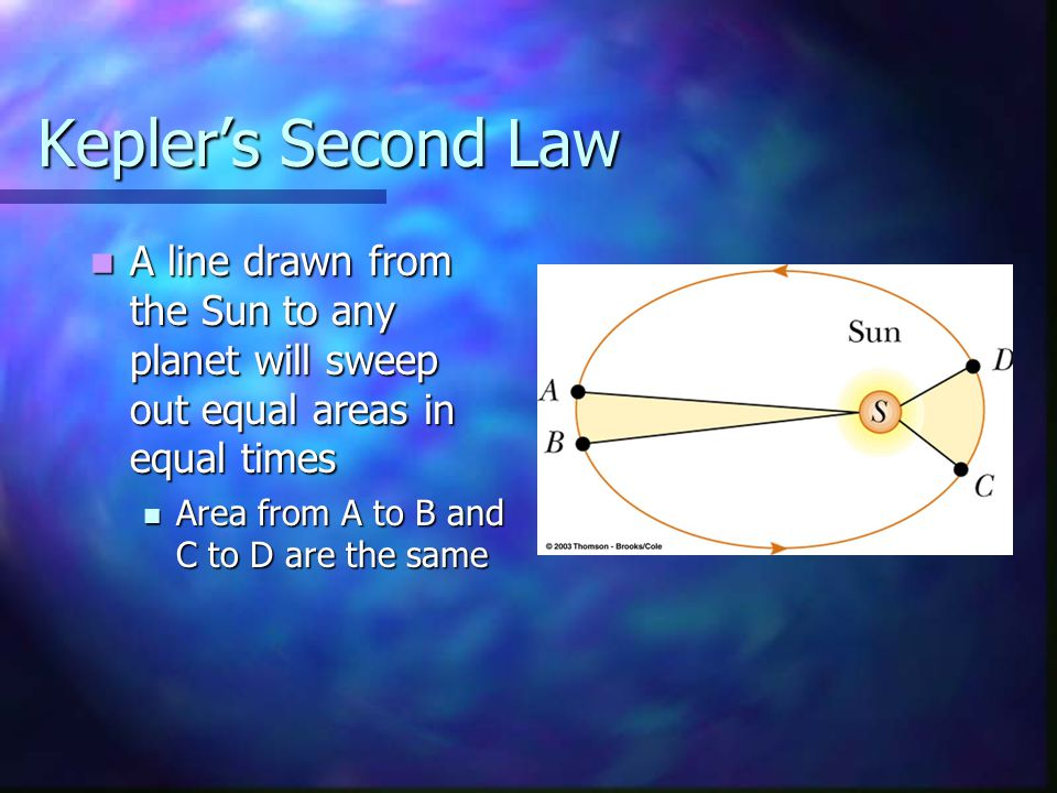 Kepler's Second Law A line drawn from the Sun to any planet will sweep out equal areas in equal times.