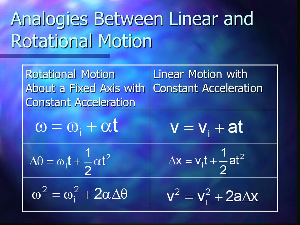 Analogies Between Linear and Rotational Motion