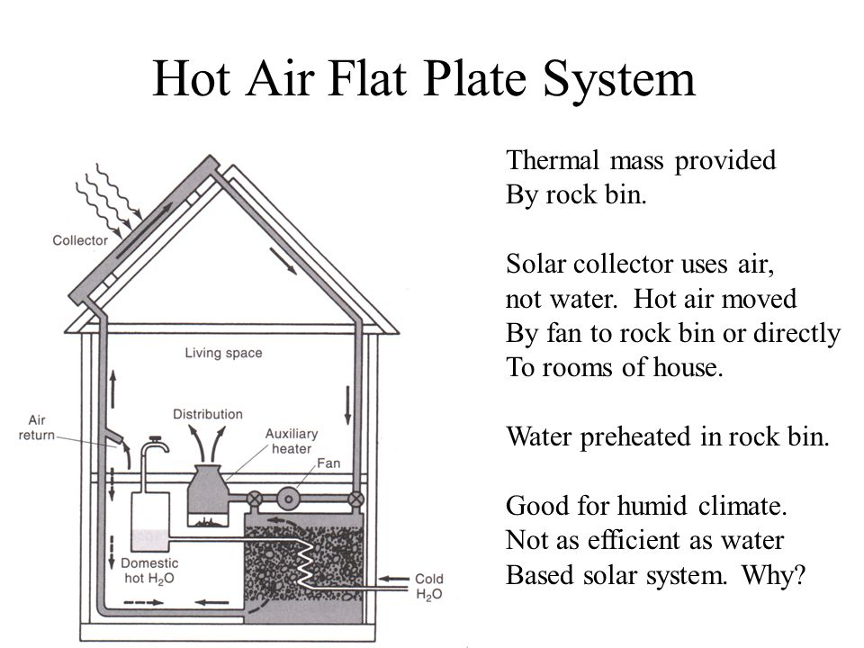 Chapter 6 Part 2 Passive Solar Space Heating Ppt Video