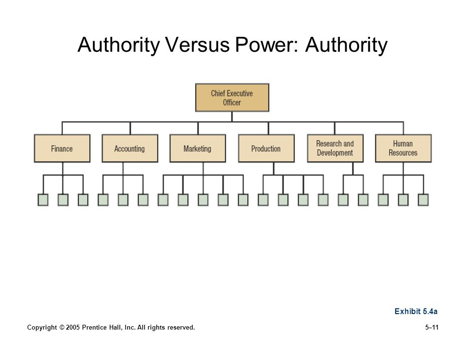the concept of power and authority Content power & authority 3 types of authority politics in global perspectives types of politics theories of power in society 3 power and authority :sociological concepts politic power.