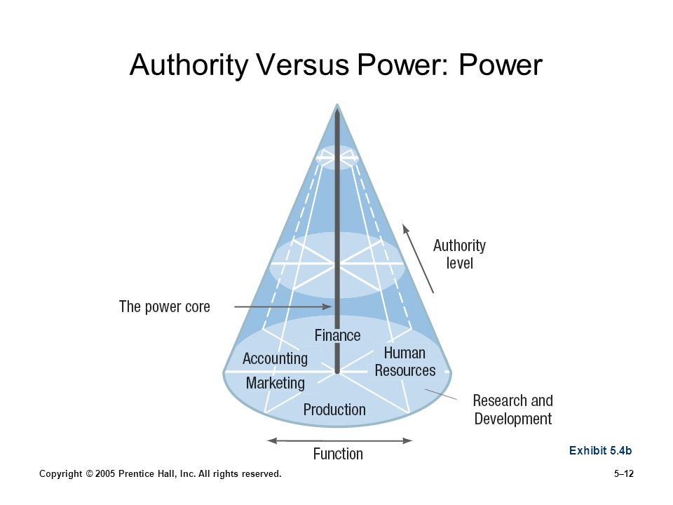Authority Versus Power: Power