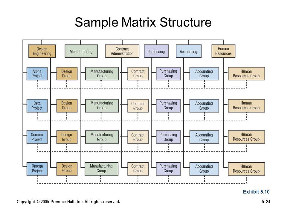 Sample Matrix Structure