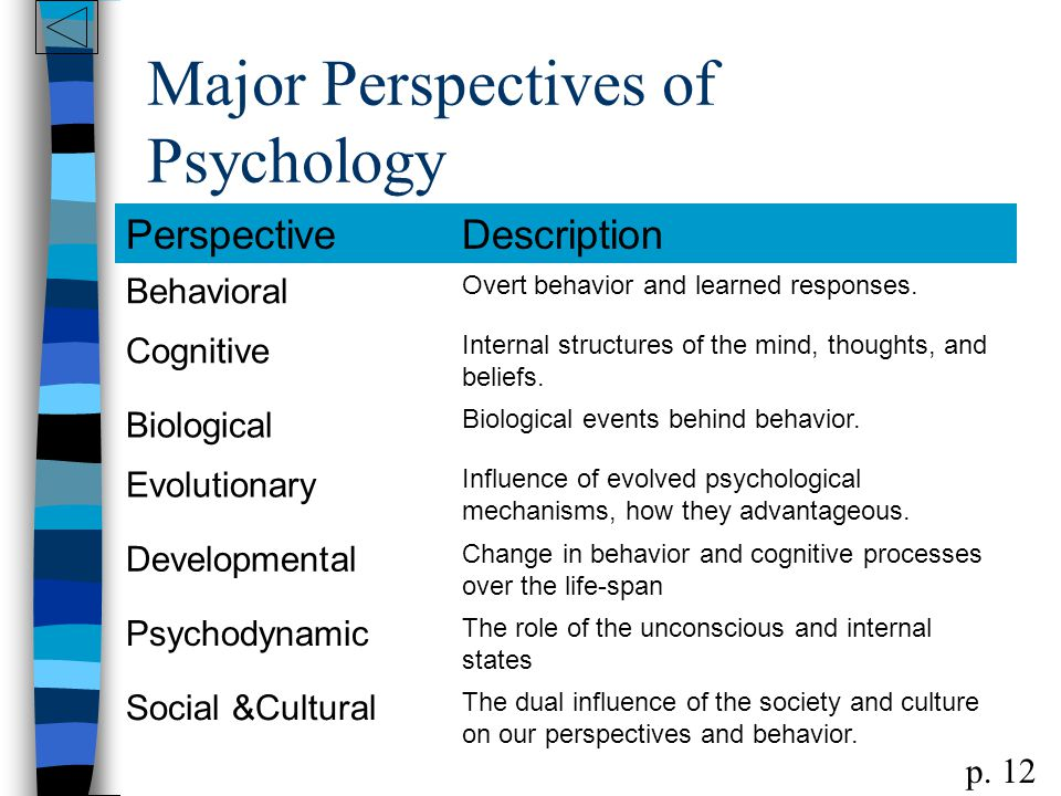 phychology in perspective This course will explore the psychology of crime, with a particular emphasis on  the contribution that cognitive and social psychology have made, and continue to .