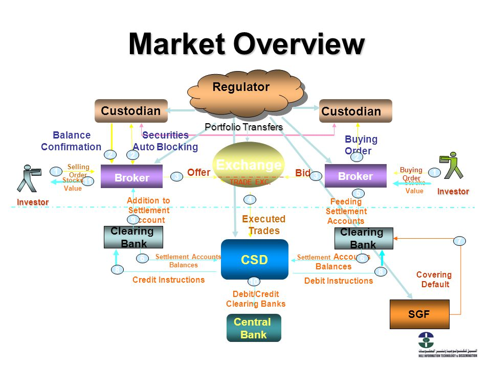 Securities Market in India – Overview