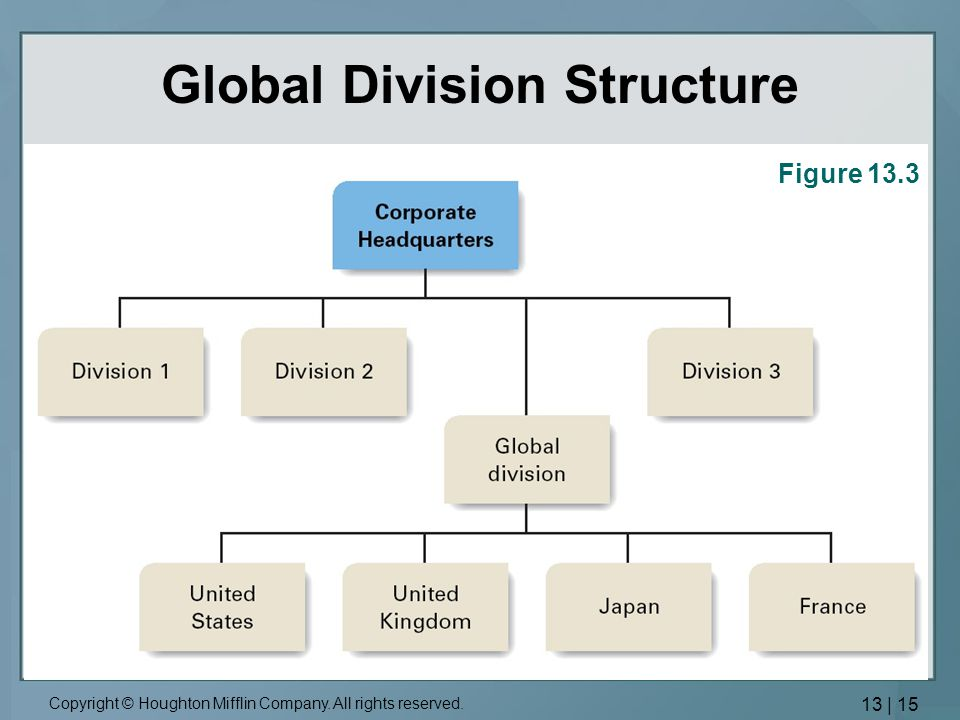 implementation of global strategy Corporate strategy is something of a catchall phrase used to describe the  take  place at everything from small, local companies to global behemoths  it would  be foolish to attempt to implement a uniform, top-down strategy.