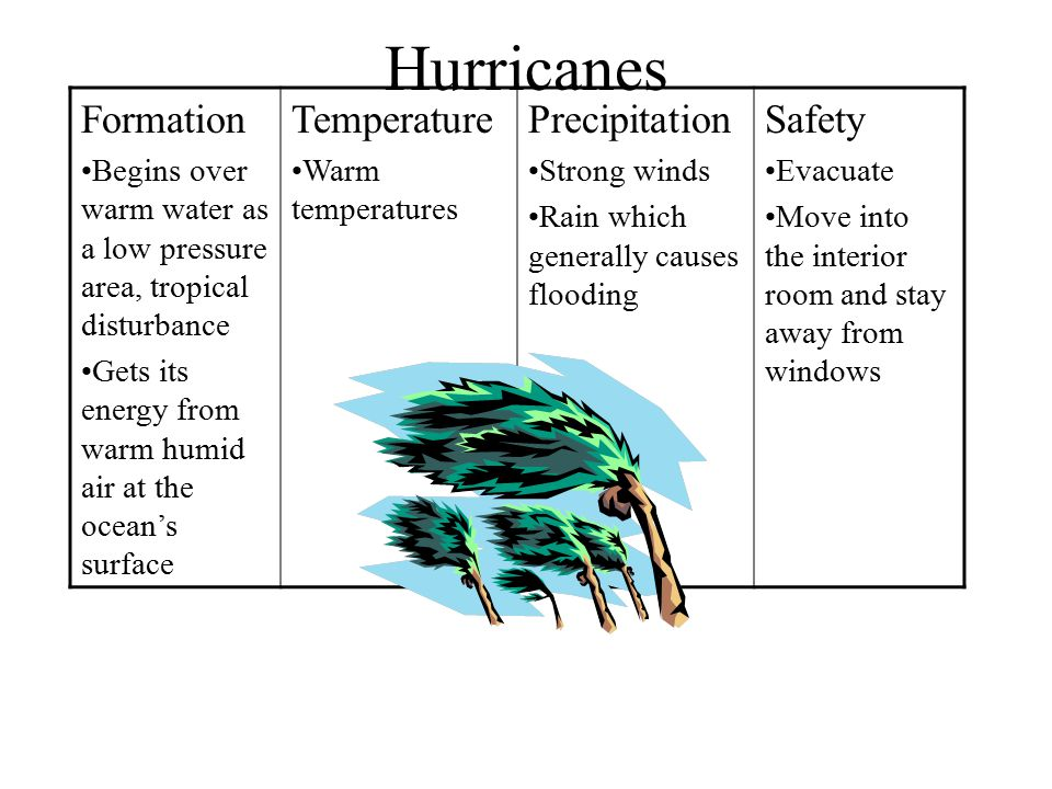 Hurricanes Formation Temperature Precipitation Safety