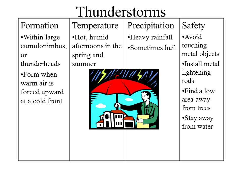 Thunderstorms Formation Temperature Precipitation Safety