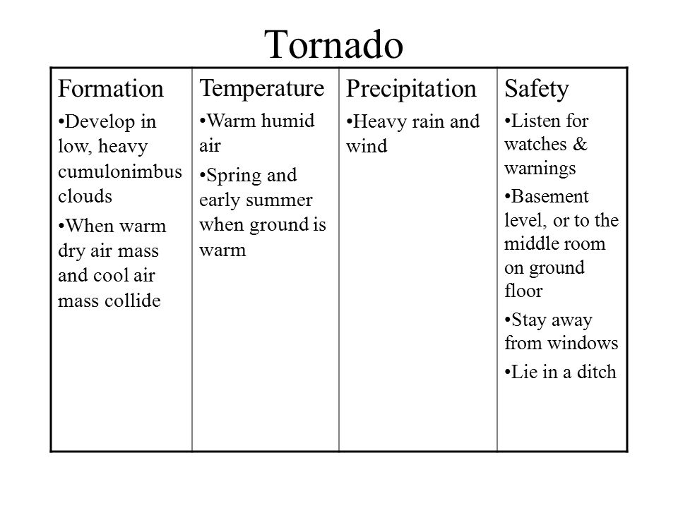 Tornado Formation Precipitation Safety Temperature