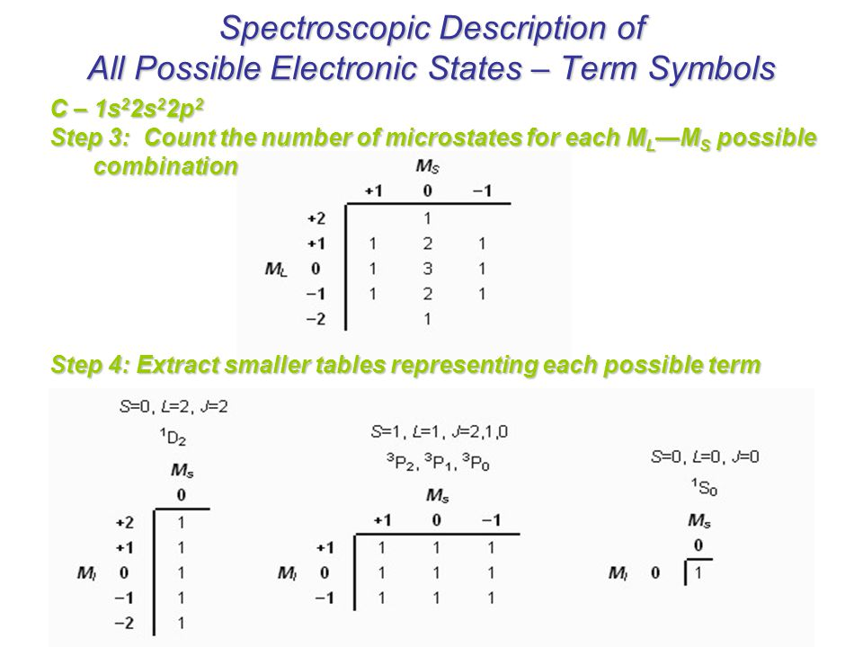 Spectroscopic Description of All Possible Electronic States – Term Symbols