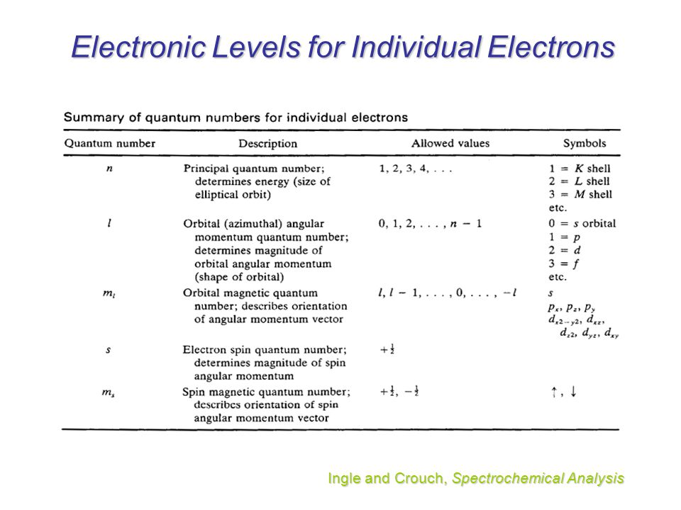 Electronic Levels for Individual Electrons