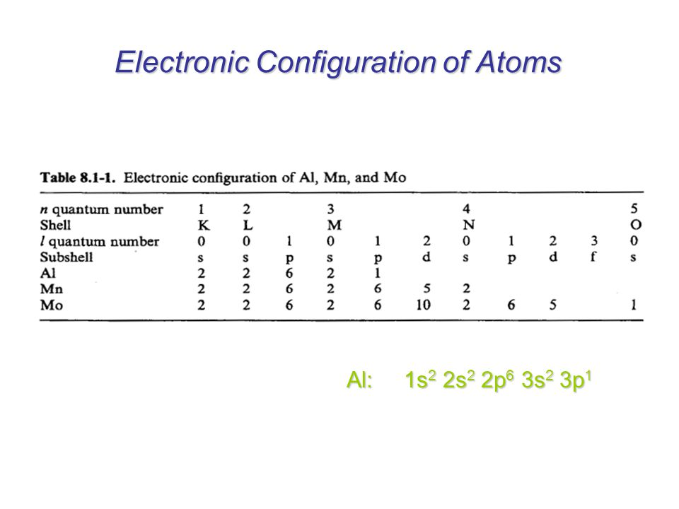 Electronic Configuration of Atoms