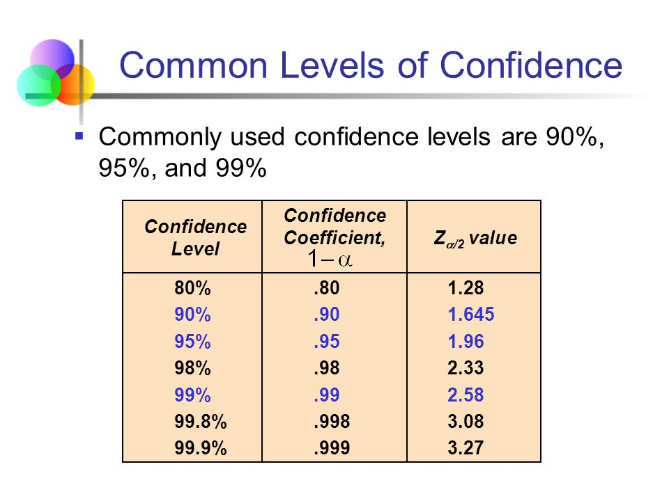 Mathematics statistics ppt video online download for Z score table for 99 confidence interval
