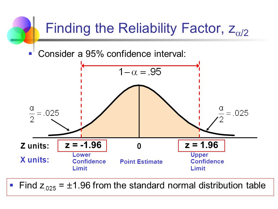 Mathematics statistics ppt video online download for F table 95 confidence