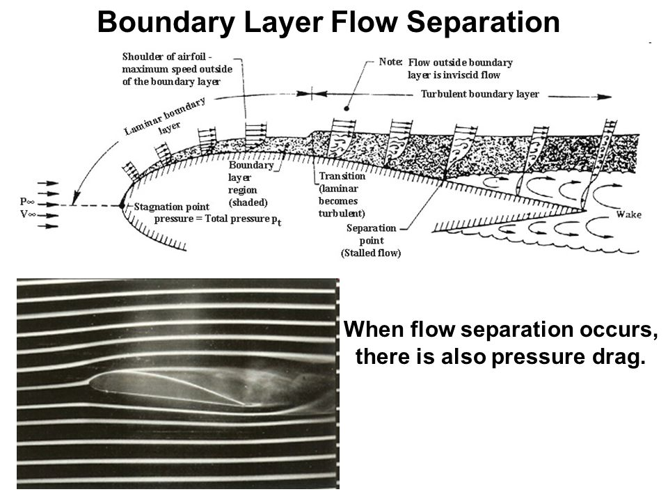 Boundary Layer Flow Separation