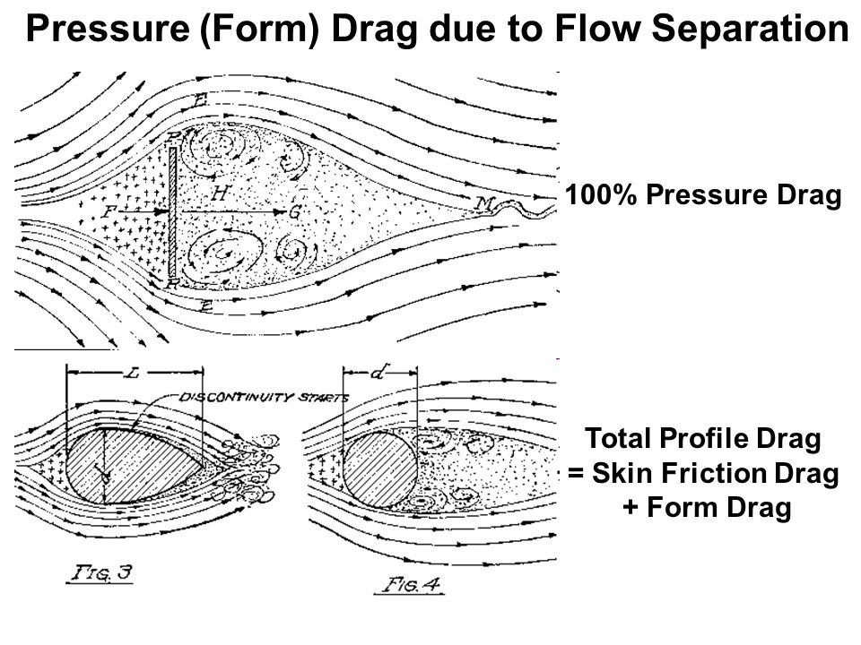Pressure (Form) Drag due to Flow Separation