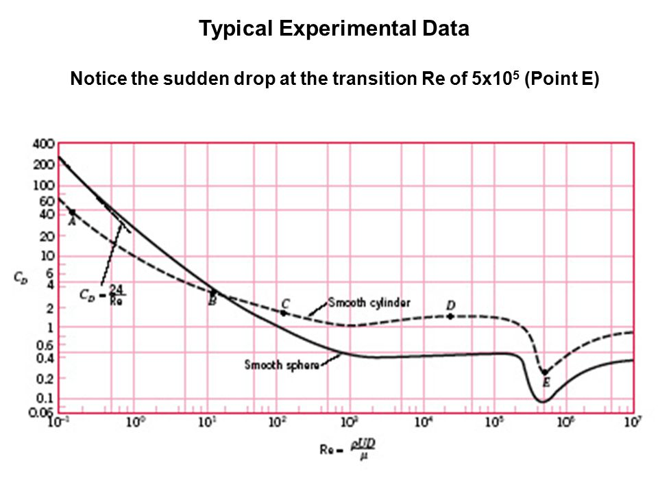 09_15 Typical Experimental Data