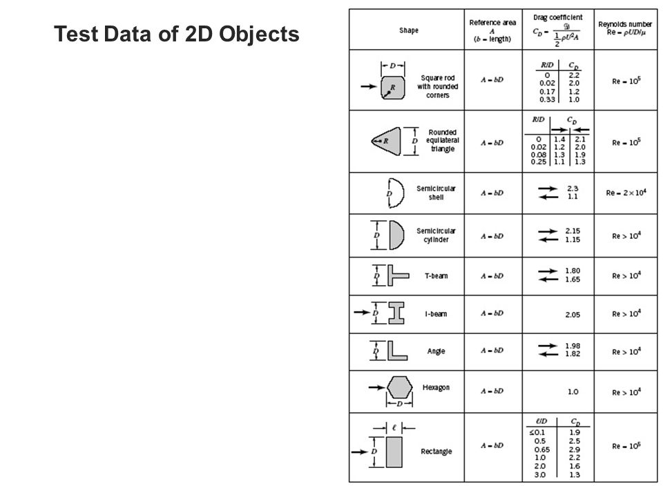 Test Data of 2D Objects 09_19