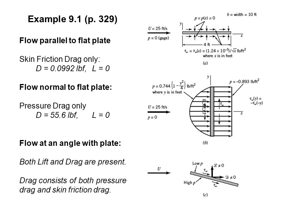 E_09_01 Example 9.1 (p. 329) Flow parallel to flat plate