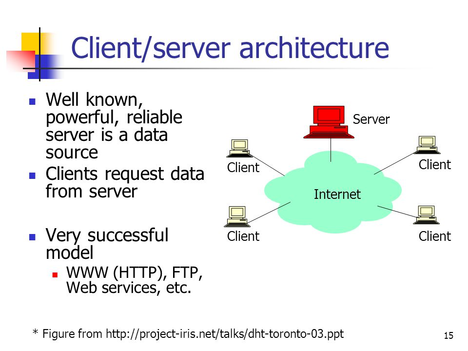 history of the client server architecture This is a good question it appears that the term server was commonly used  already in 1960s for example, rfc 5, which was published in.