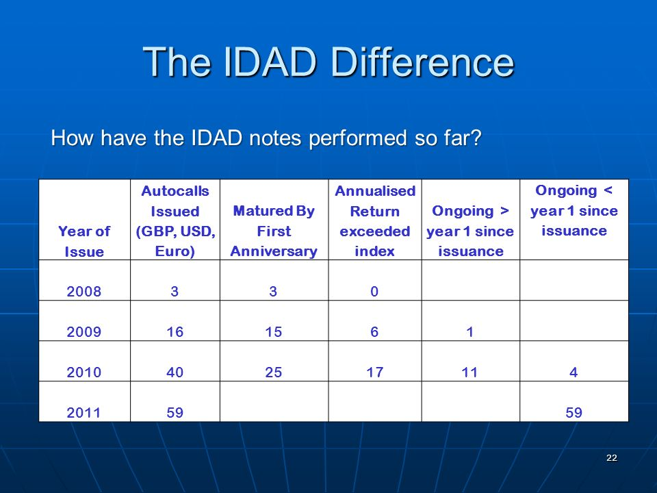 The IDAD Difference How have the IDAD notes performed so far