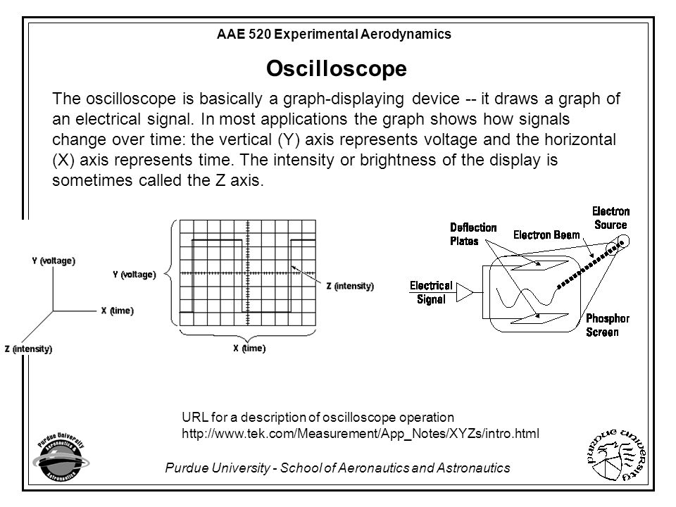 Oscilloscope Y Axis : Measurement uncertainty ppt video online download