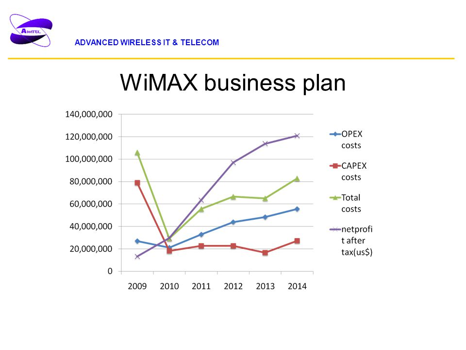 Business plan wimax