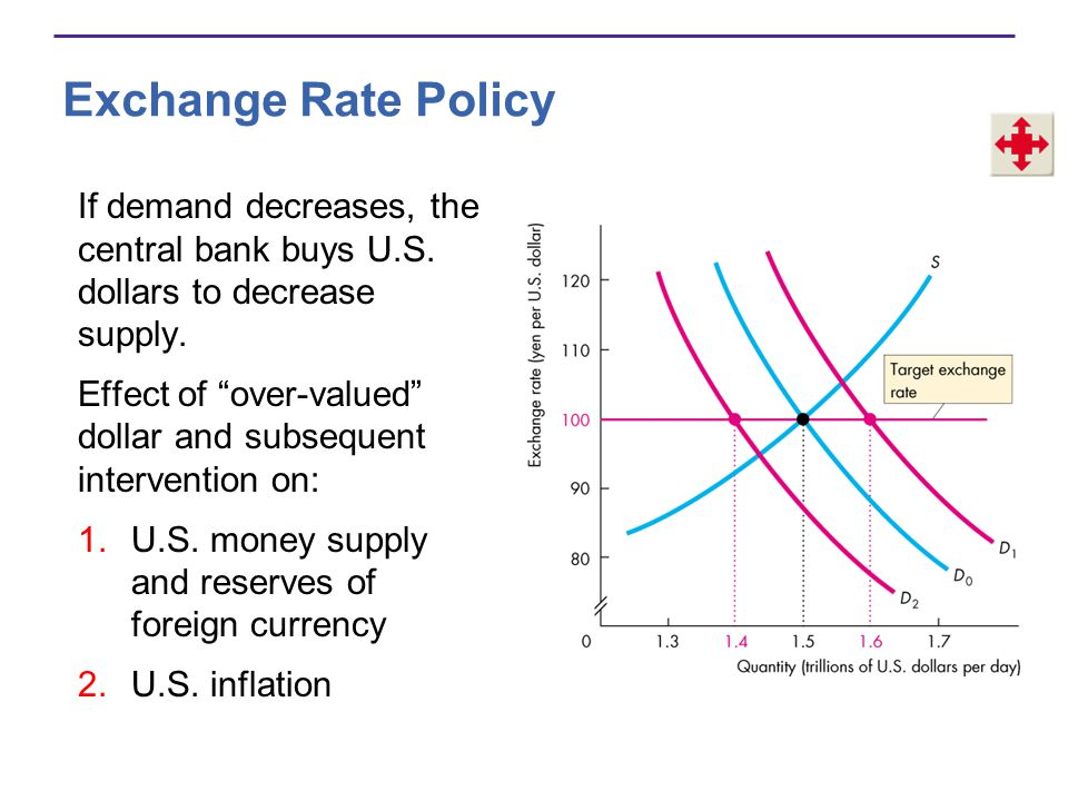 Exchange Rate Policy If demand decreases, the central bank buys U.S. dollars to decrease supply.
