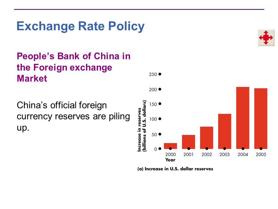 Exchange Rate Policy People's Bank of China in the Foreign exchange Market.