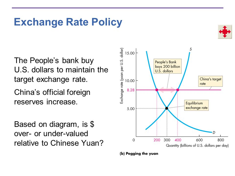 Exchange Rate Policy The People's bank buy U.S. dollars to maintain the target exchange rate. China's official foreign reserves increase.