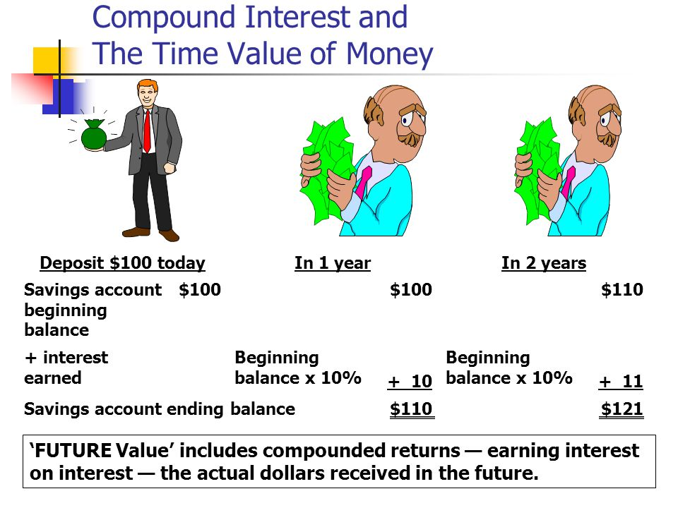 How Is Compound Interest Related to the Time Value of Money?