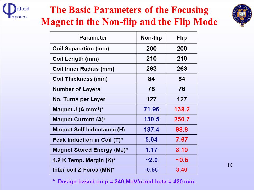 The Basic Parameters of the Focusing Magnet in the Non-flip and the Flip Mode