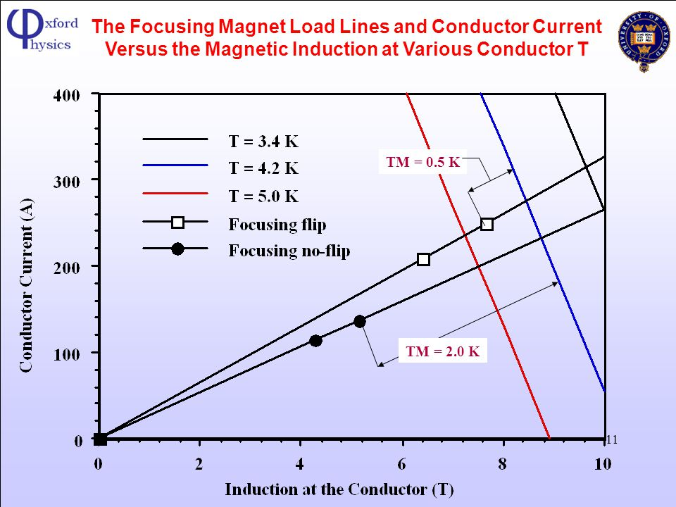 The Focusing Magnet Load Lines and Conductor Current Versus the Magnetic Induction at Various Conductor T