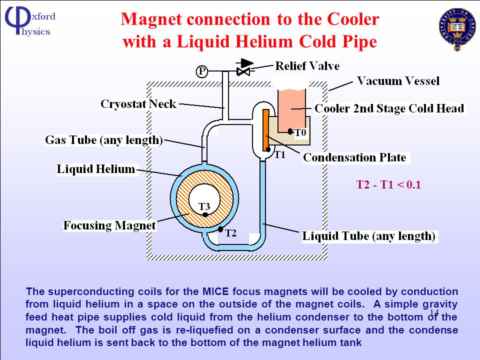 Magnet connection to the Cooler with a Liquid Helium Cold Pipe