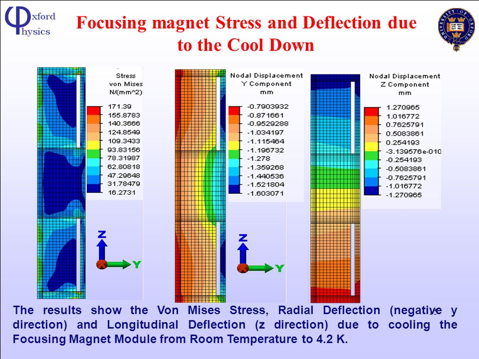 Focusing magnet Stress and Deflection due to the Cool Down