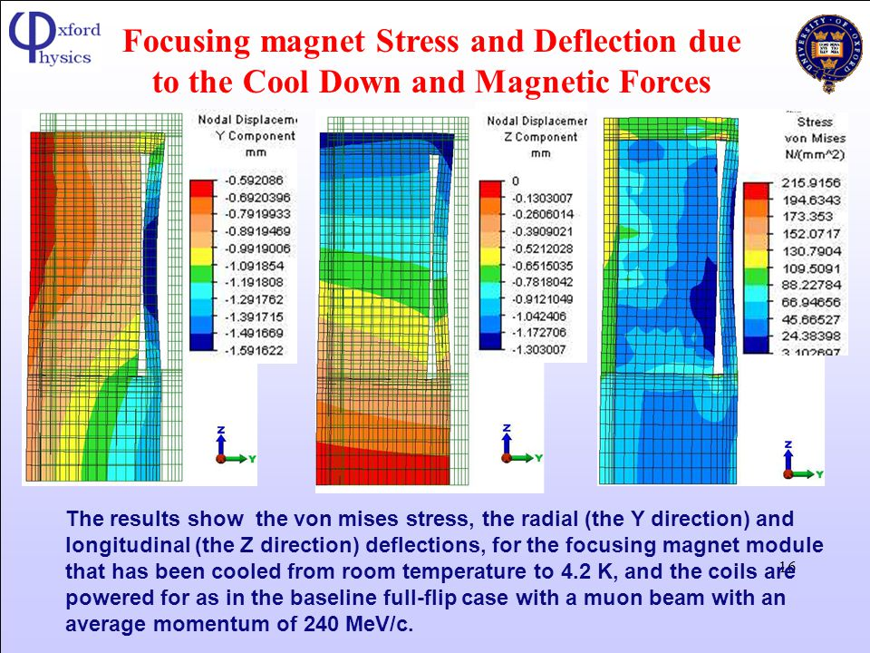 Focusing magnet Stress and Deflection due to the Cool Down and Magnetic Forces