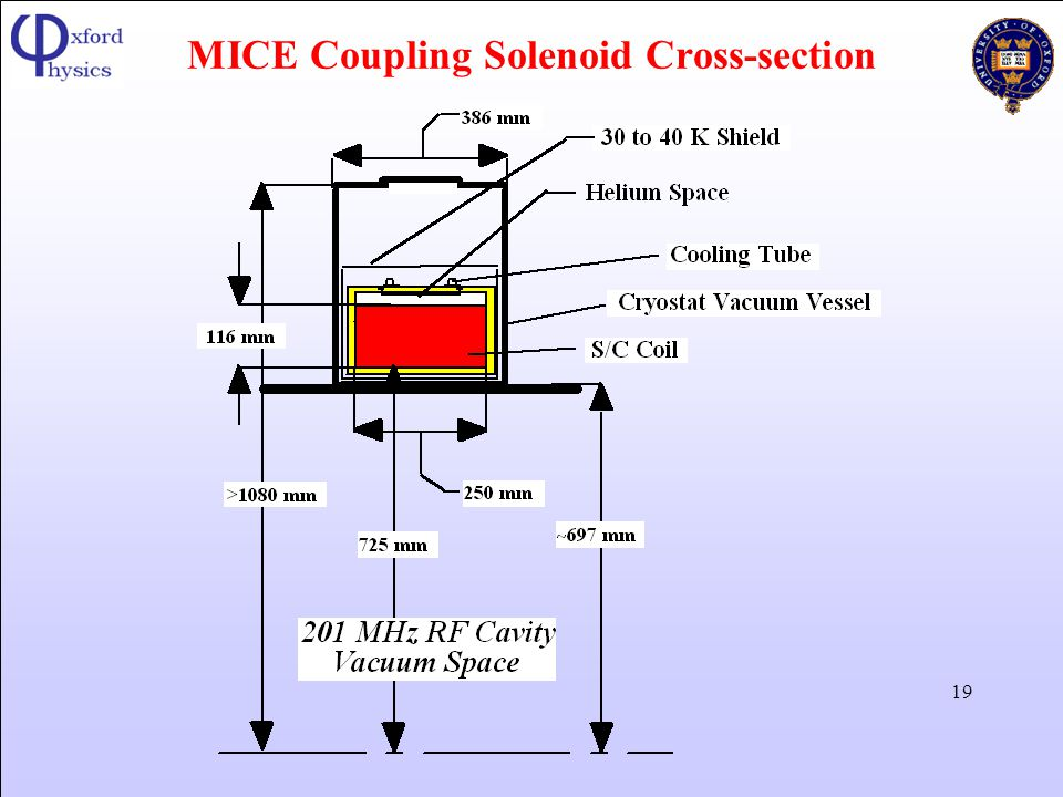 MICE Coupling Solenoid Cross-section