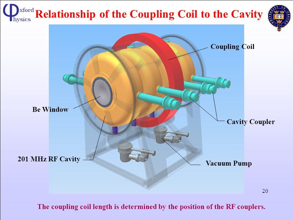 Relationship of the Coupling Coil to the Cavity