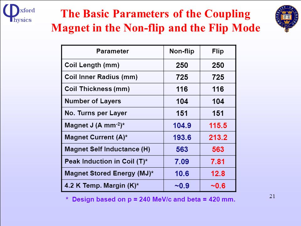 The Basic Parameters of the Coupling Magnet in the Non-flip and the Flip Mode