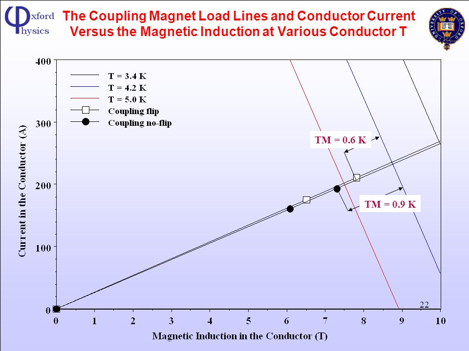 The Coupling Magnet Load Lines and Conductor Current Versus the Magnetic Induction at Various Conductor T