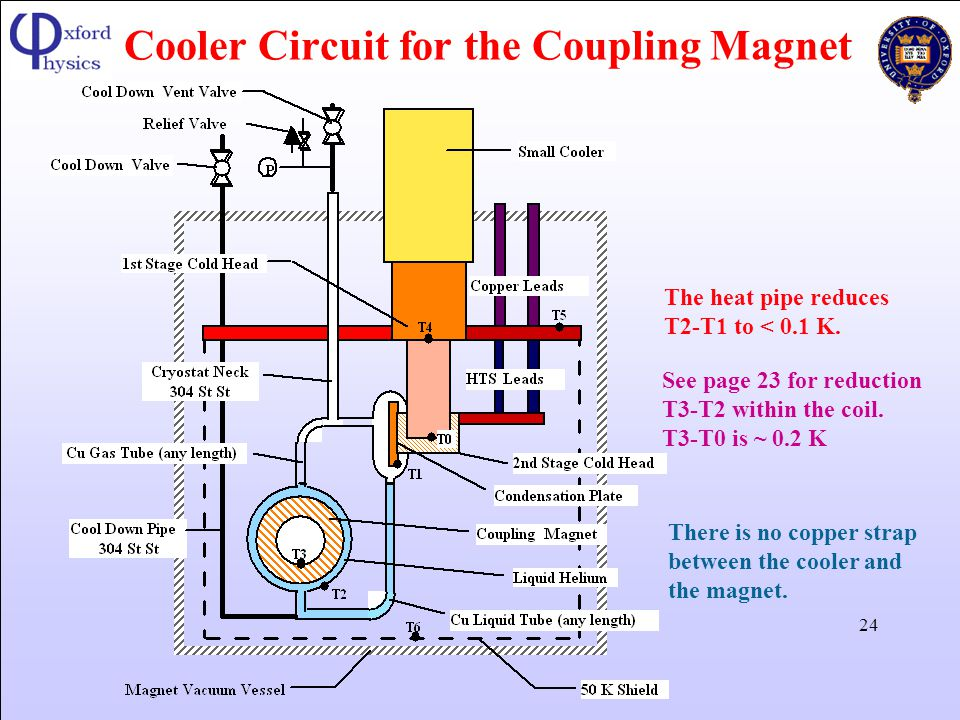 Cooler Circuit for the Coupling Magnet