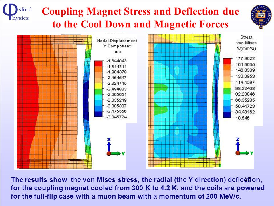 Coupling Magnet Stress and Deflection due to the Cool Down and Magnetic Forces