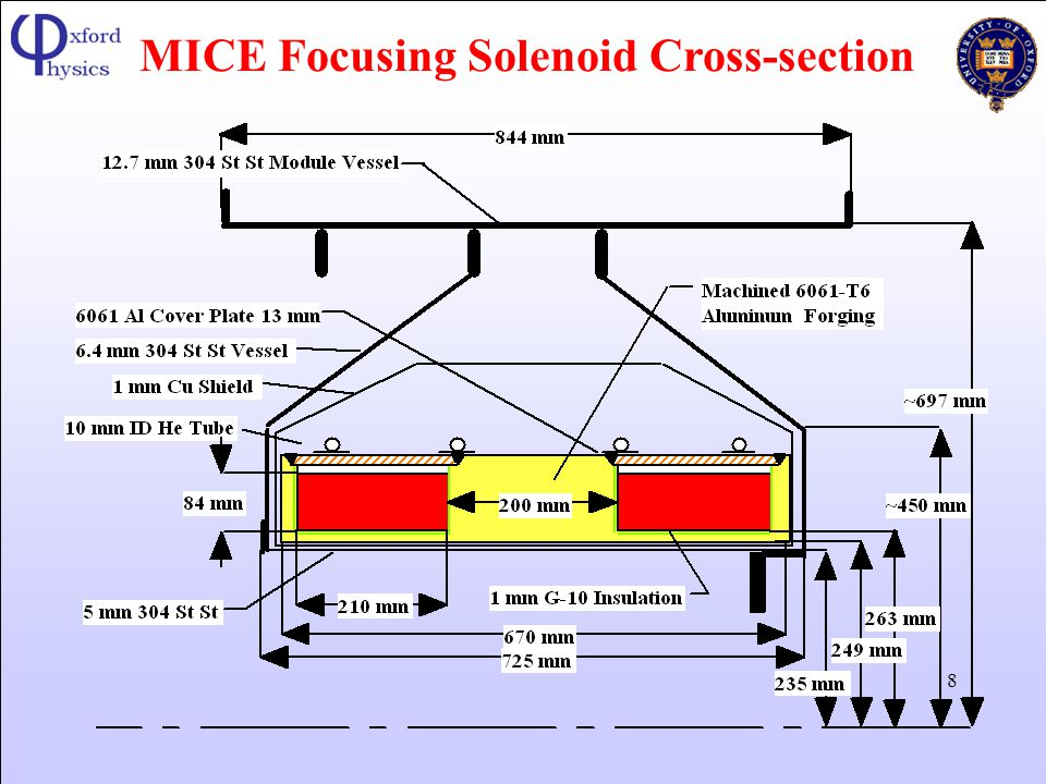 MICE Focusing Solenoid Cross-section
