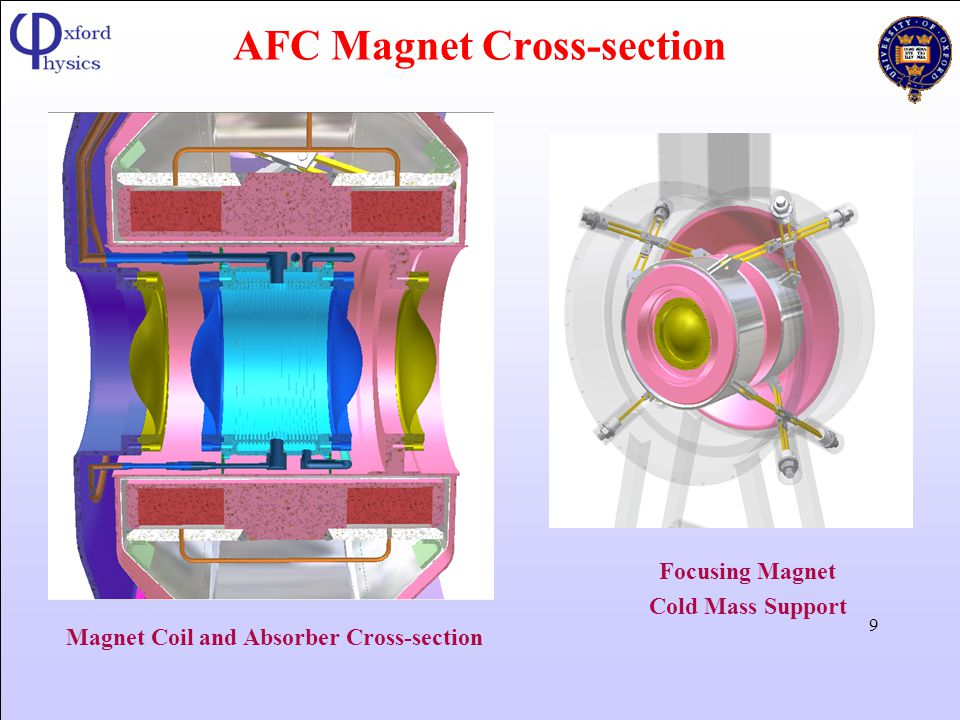 AFC Magnet Cross-section