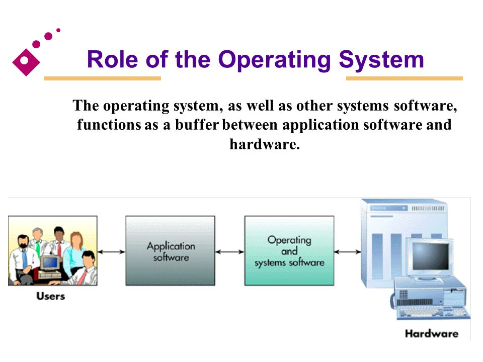 role of computer systems Identifying computer roles the role that a computer plays within a domain (workstation, server, or domain controller) also impacts the management of that computer.