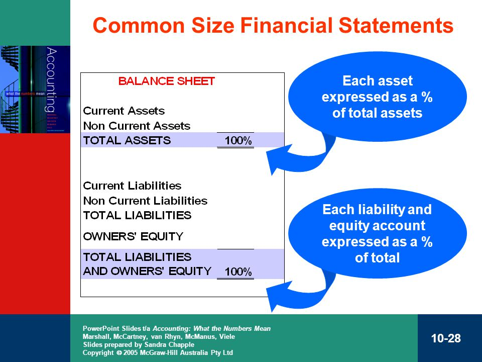 common size financial statement analysis To common size financial statements a look at the common size financial statement of the two businesses, which restates each company's figures as a percent.