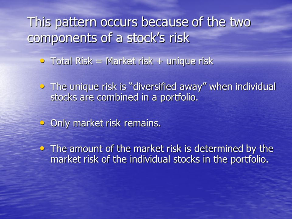 This pattern occurs because of the two components of a stock's risk