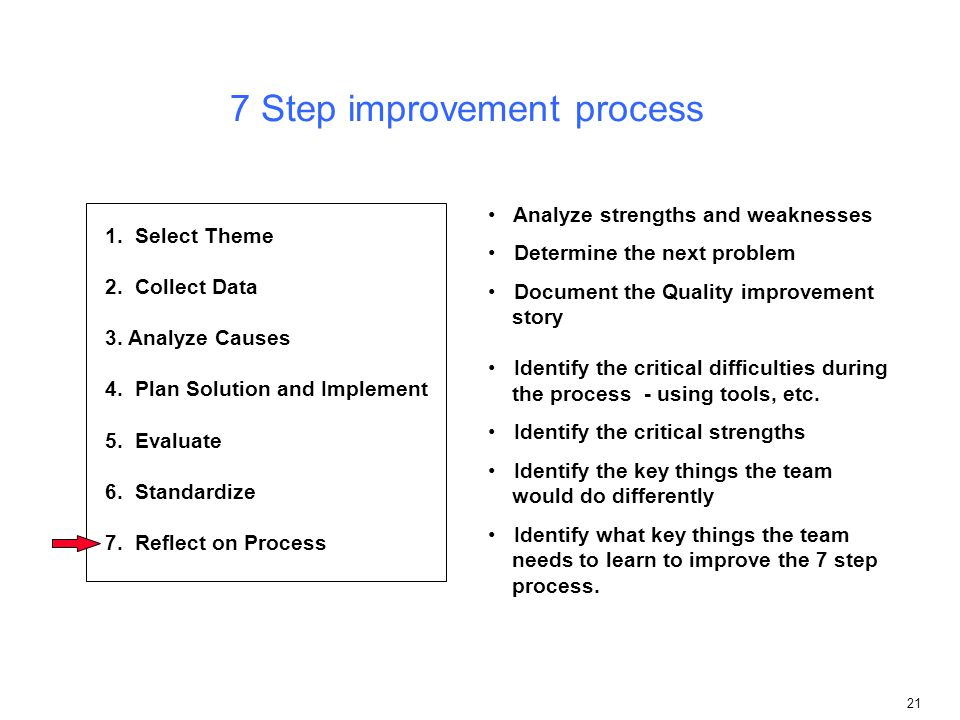 Step Improvement Process on Dance Steps Diagram Sheet